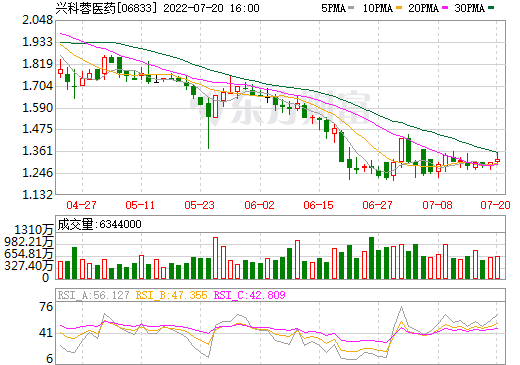 兴科蓉医药(06833)