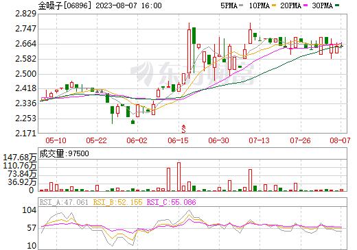 金嗓子(06896)