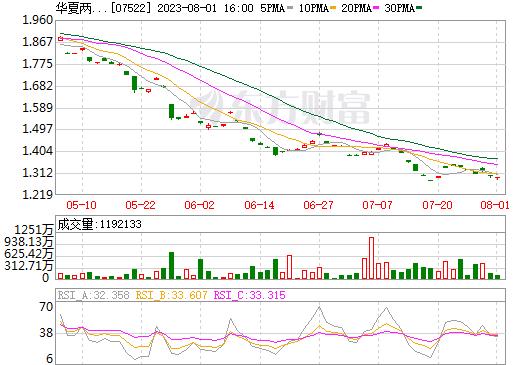 FI二华夏纳一百(07522)