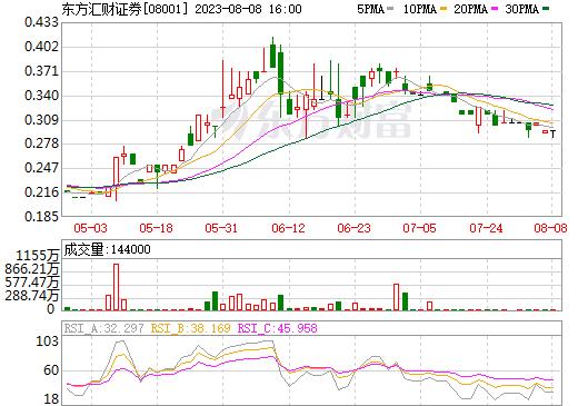 东方汇财证券(08001)