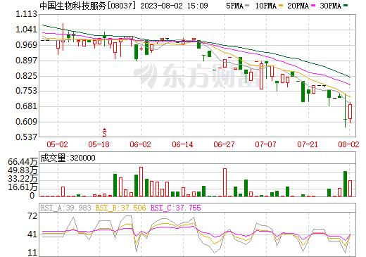 中国生物科技服务(08037)