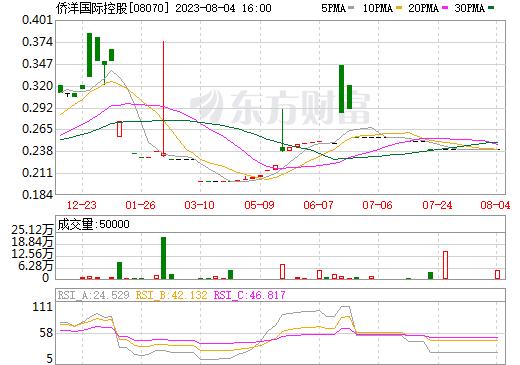 侨洋国际控股(08070)