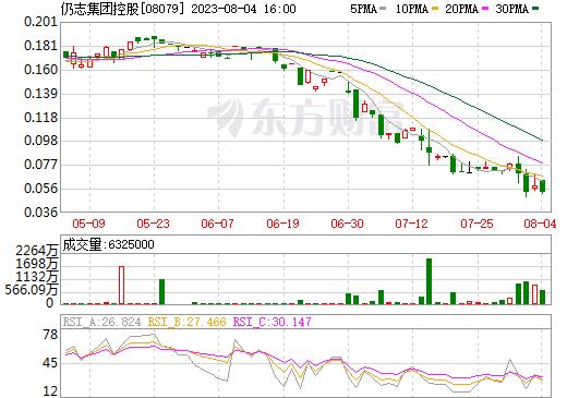 易还财务投资(08079)