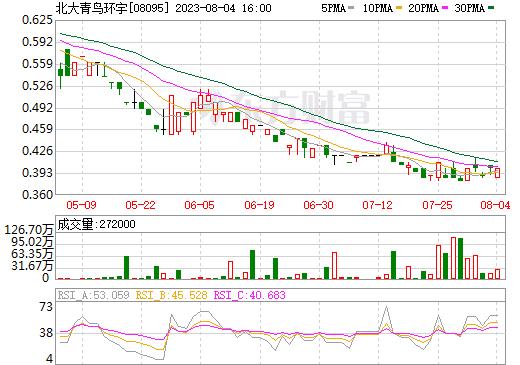 北大青鸟环宇(08095)