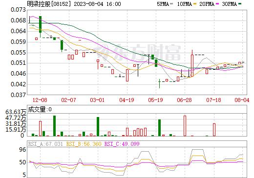 明梁控股(08152)