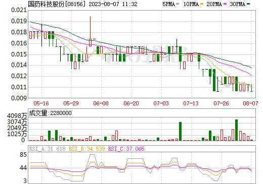 国药科技股份(08156)