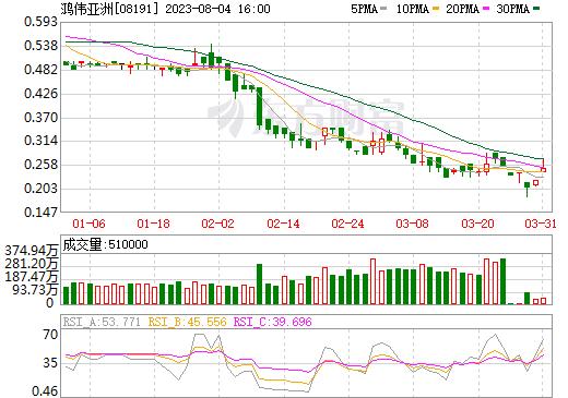 鸿伟亚洲(08191)