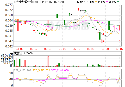 亚太金融投资(08193)