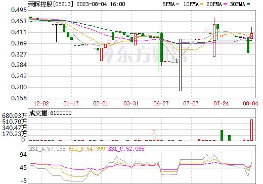 荣晖控股(08213)