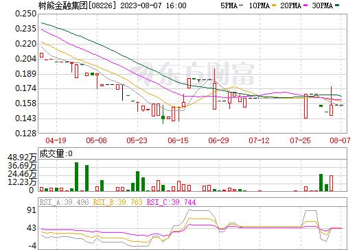 树熊金融集团(08226)