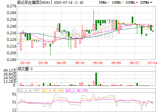 英记茶庄集团(08241)
