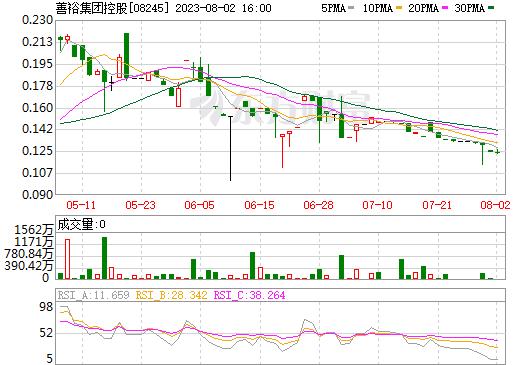 安悦国际控股-新(08245)