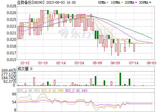 亚势备份(08290)