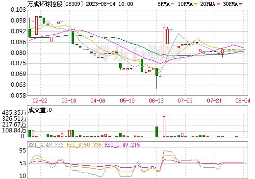 万成环球控股(08309)