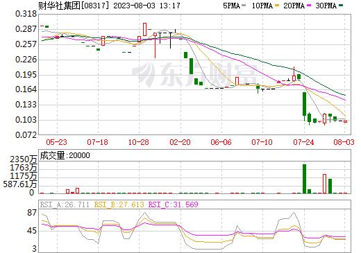 财华社集团(08317)