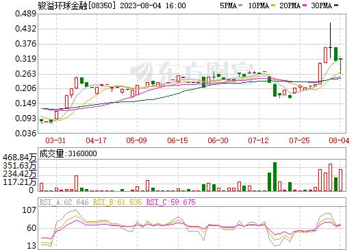 骏溢环球金融(08350)