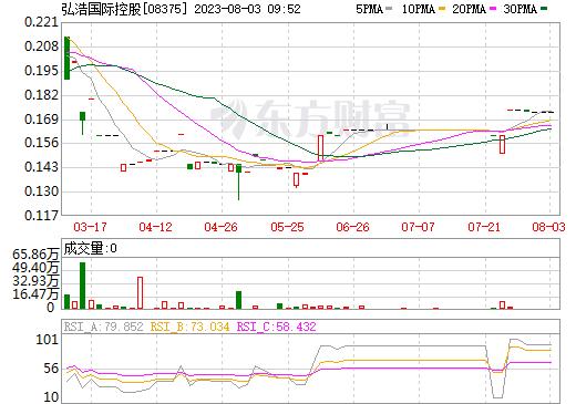 弘浩国际控股(08375)