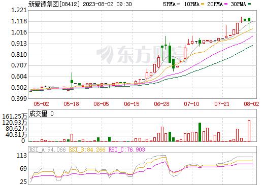 高门集团(08412)
