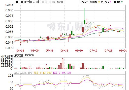 CHI HO DEV(08423)
