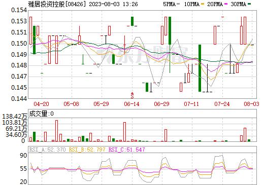 雅居投资控股(08426)