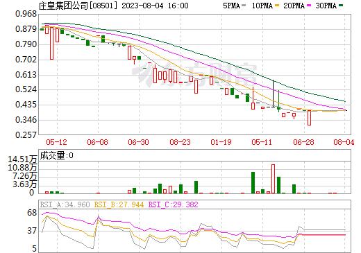 庄皇集团公司(08501)