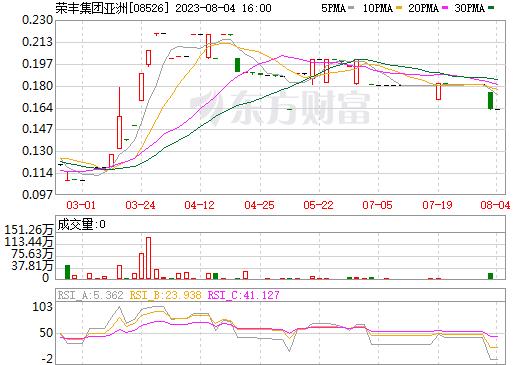 荣丰集团亚洲(08526)