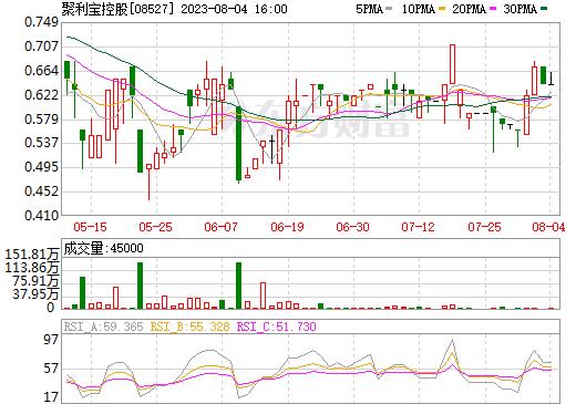 聚利宝控股(08527)