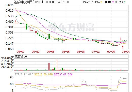 连成科技集团(08635)