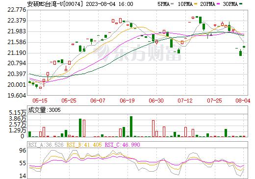 安硕MS台湾-U(09074)