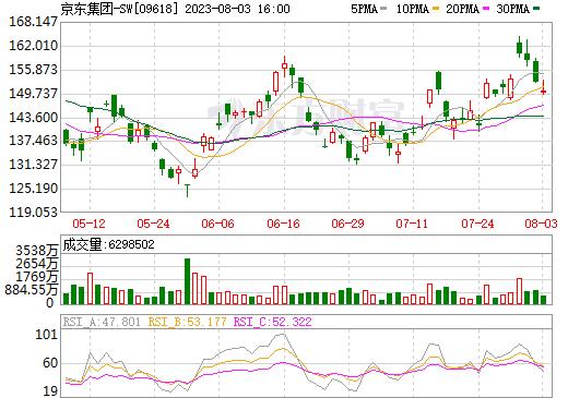 京东集团-SW(09618)