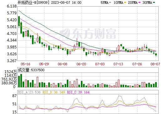 开拓药业-B(09939)