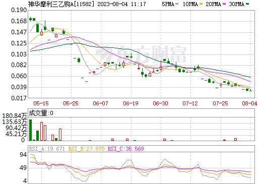 腾讯摩通零三购B(11582)