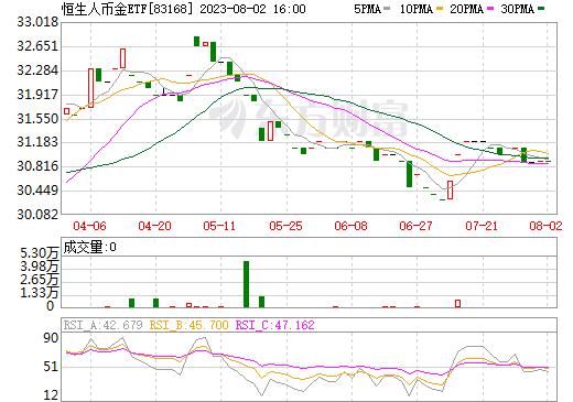 恒生人币金ETF(83168)