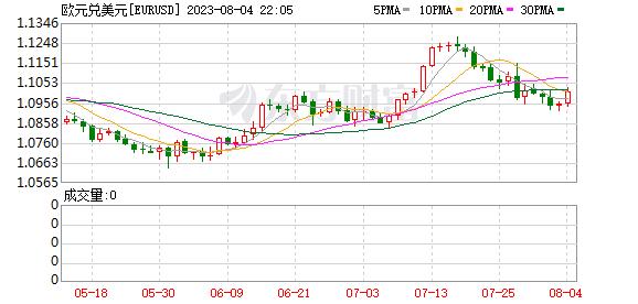 K图 EURUSD_0