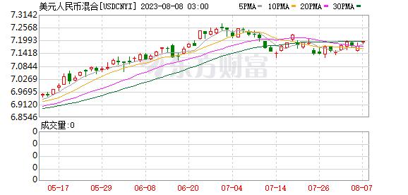 K图 USDCNYI_0