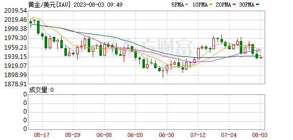 K图 XAU_0