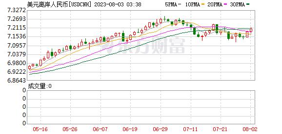 K图 USDCNH_0