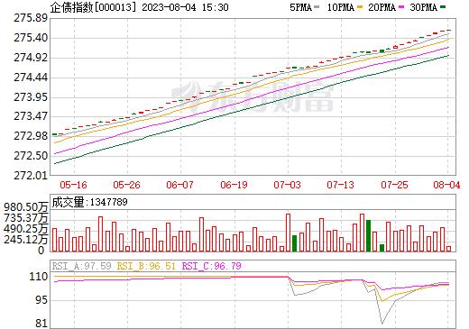 企债指数(000013)