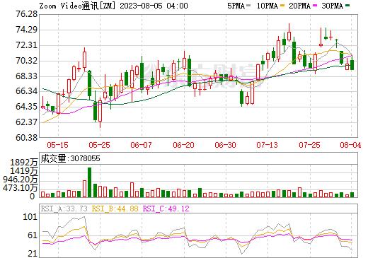 国际油价最新报价_Zoom(ZM)股票价格_行情_走势图—东方财富网