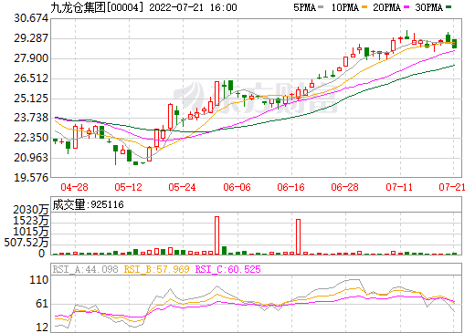 九龙仓集团(00004)