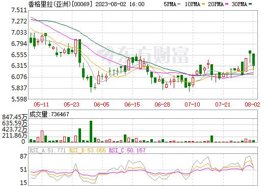 香格里拉(亚洲)(00069)