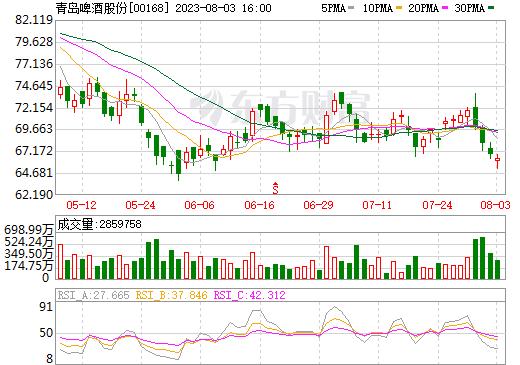 青岛啤酒股份(00168)