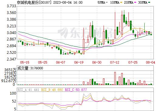 京城机电股份(00187)
