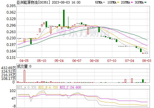 亚洲能源物流(00351)