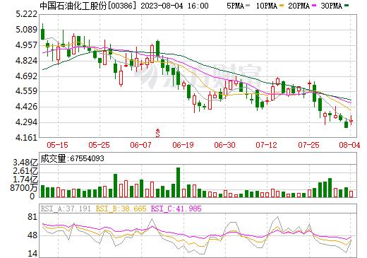中国石油化工股份(00386)