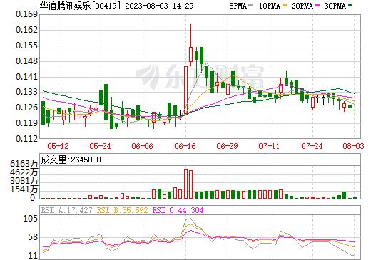 华谊腾讯娱乐(00419)