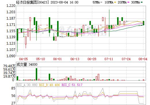 经济日报集团(00423)