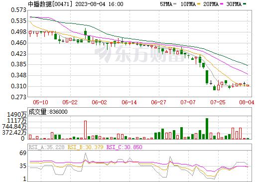 中播控股(00471)