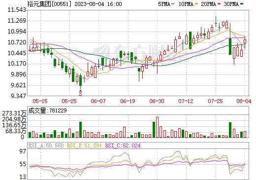 裕元集团(00551)