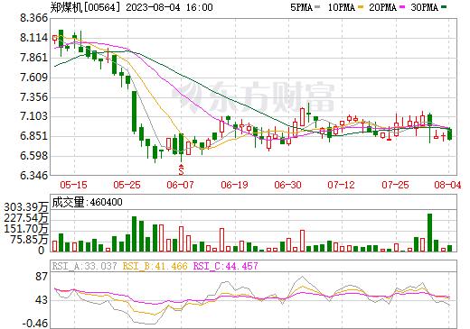 郑煤机(00564)
